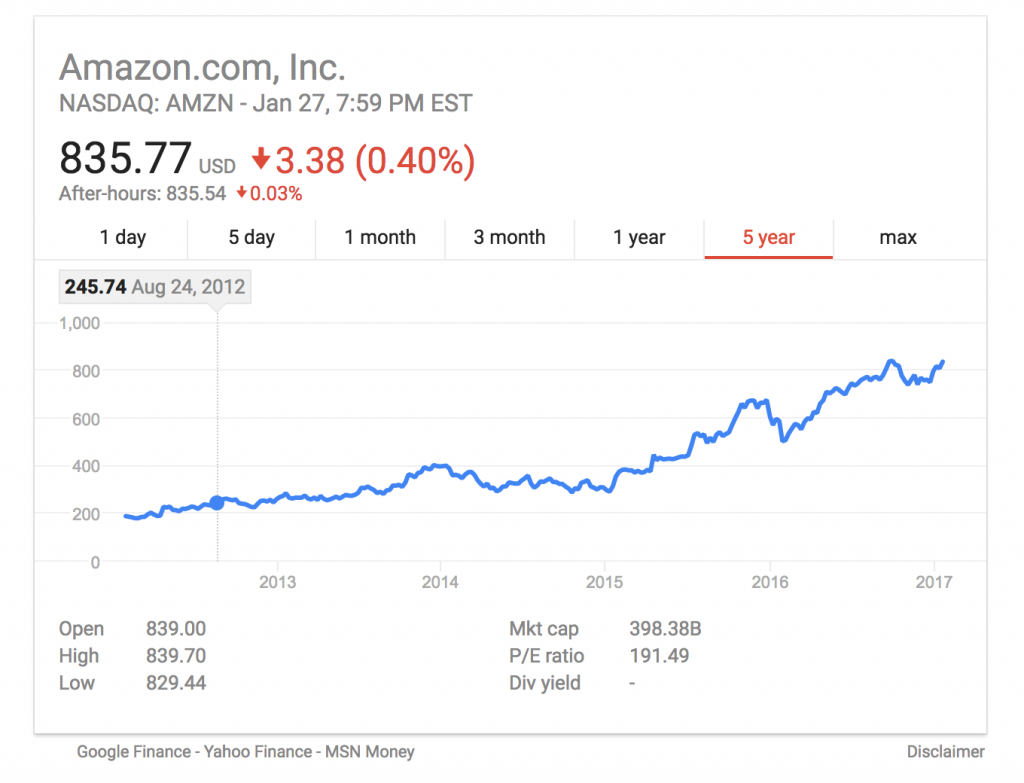 amazon stock over time
