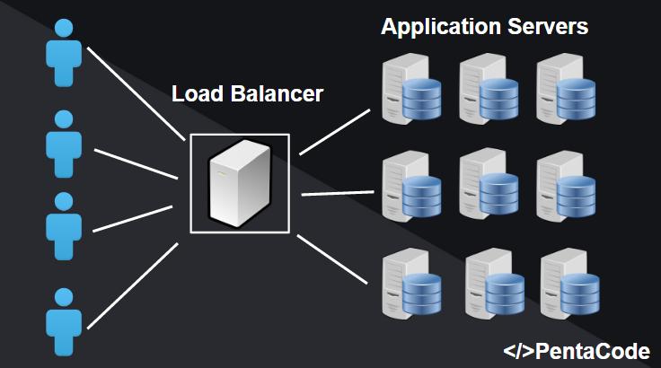 Load balancer concept