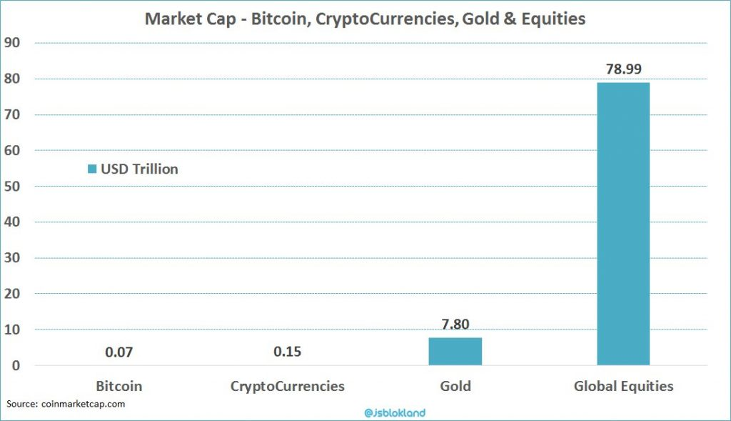 Crypto Market Cap compare to Gold