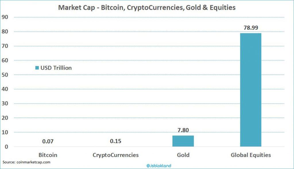 Crypto Market Cap compare to Gold