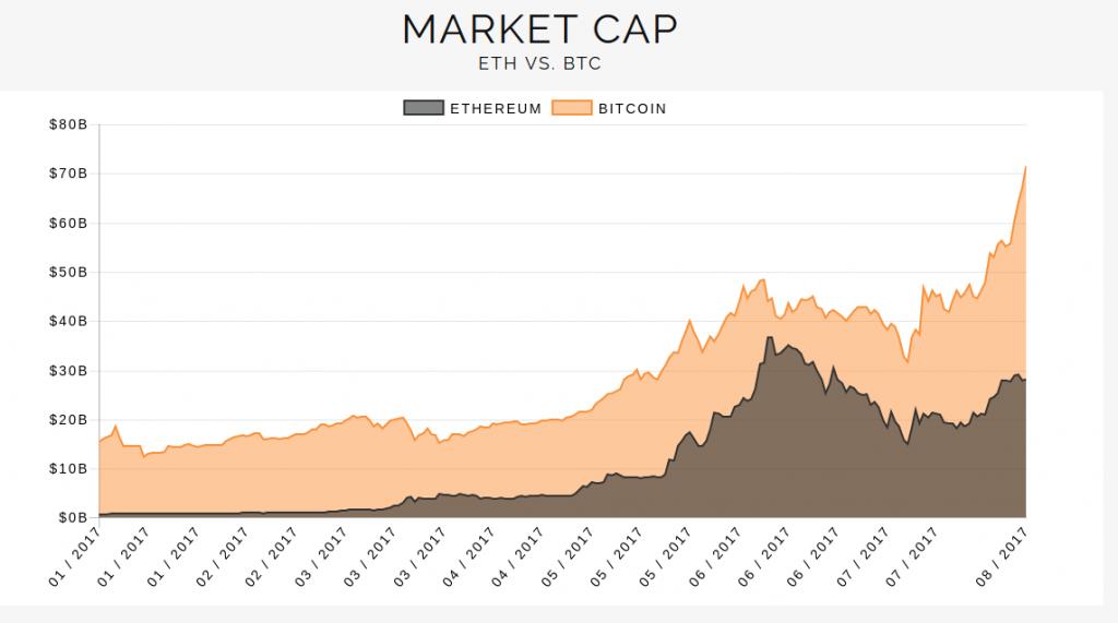 flippening chart
