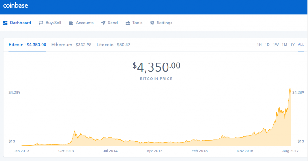 coinbase bitcoin prices